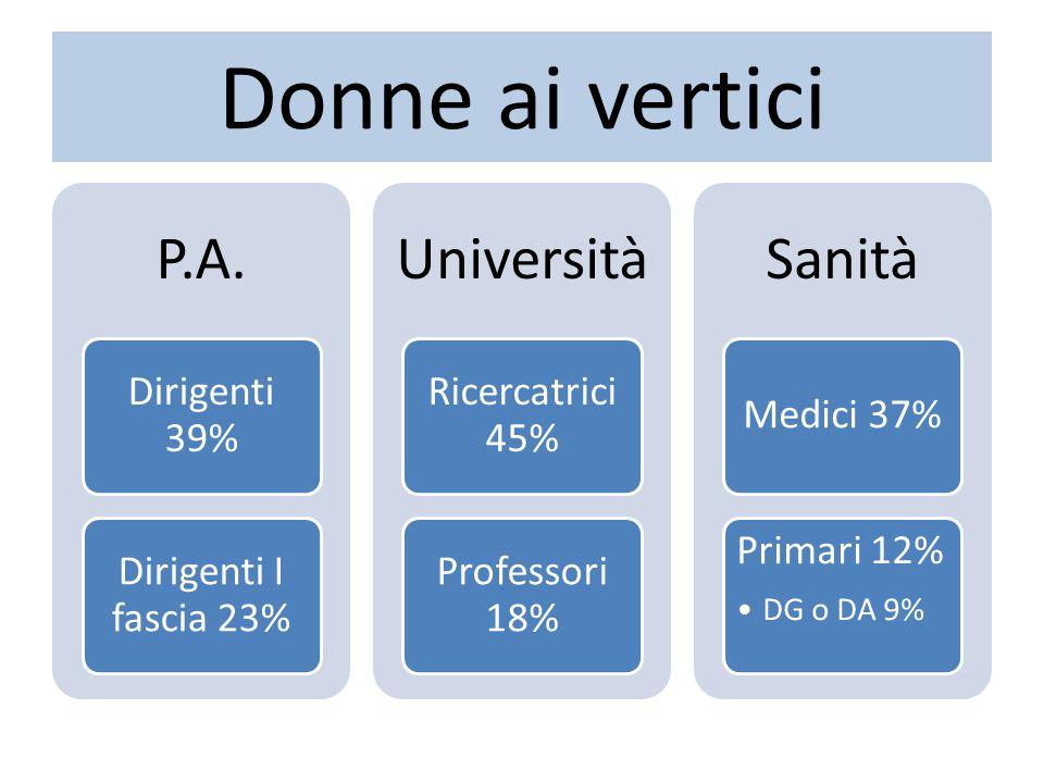 Donne ai vertici P.A. Dirigenti 39% Dirigenti I fascia 23% Università Ricercatrici 45% Professori 18% Sanità Medici 37% Primari 12% DG o DA 9%