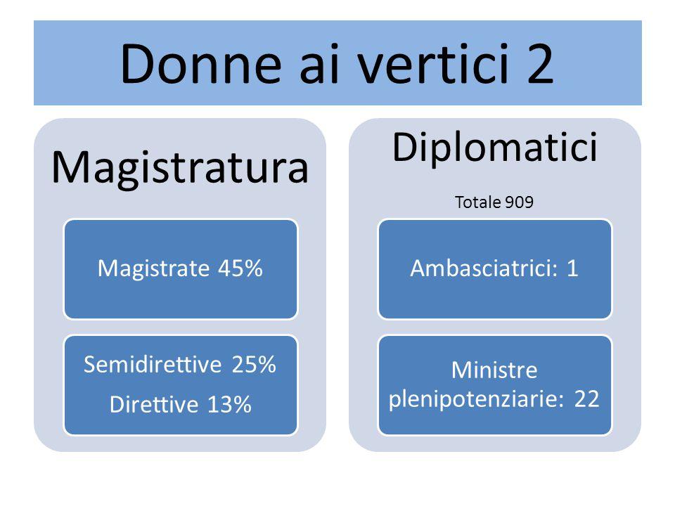 Donne ai vertici 2 Magistratura Magistrate 45% Semidirettive 25% Direttive 13% Diplomatici Totale 909 Ambasciatrici: 1 Ministre plenipotenziarie: 22