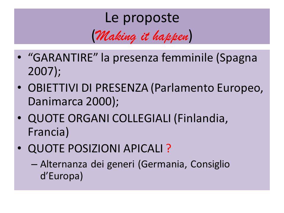Le proposte ( Making it happen ) GARANTIRE la presenza femminile (Spagna 2007); OBIETTIVI DI PRESENZA (Parlamento Europeo, Danimarca 2000); QUOTE ORGANI COLLEGIALI (Finlandia, Francia) QUOTE POSIZIONI APICALI .
