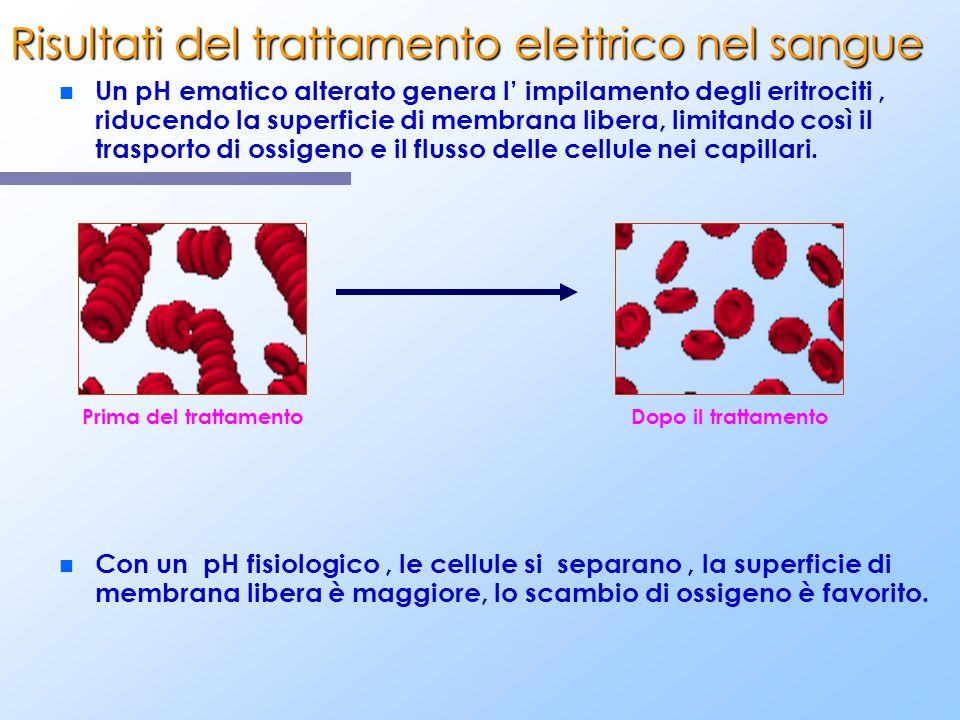 n n Un pH ematico alterato genera l impilamento degli eritrociti, riducendo la superficie di membrana libera, limitando così il trasporto di ossigeno