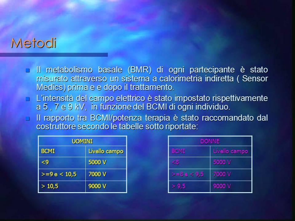 Metodi n Il metabolismo basale (BMR) di ogni partecipante è stato misurato attraverso un sistema a calorimetria indiretta ( Sensor Medics) prima e e d