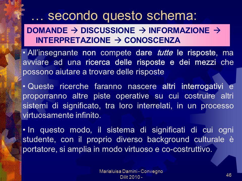 Marialuisa Damini - Convegno Dilit 2010 - 46 … secondo questo schema: DOMANDE DISCUSSIONE INFORMAZIONE INTERPRETAZIONE CONOSCENZA Allinsegnante non co