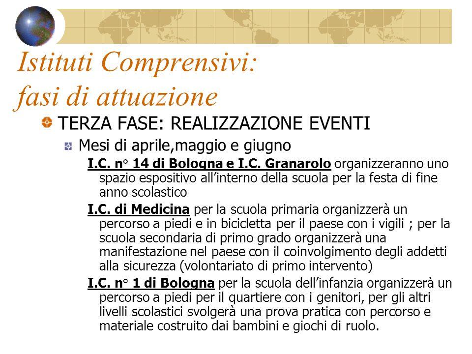 Istituti Comprensivi: fasi di attuazione TERZA FASE: REALIZZAZIONE EVENTI Mesi di aprile,maggio e giugno I.C. n° 14 di Bologna e I.C. Granarolo organi
