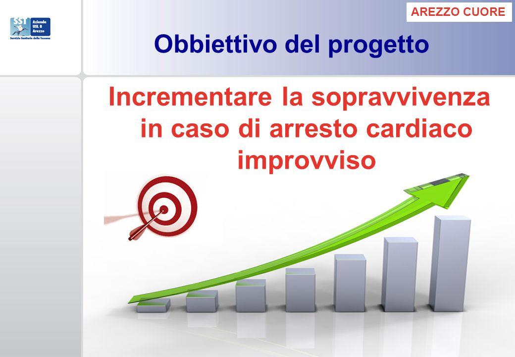Obbiettivo del progetto Incrementare la sopravvivenza in caso di arresto cardiaco improvviso AREZZO CUORE