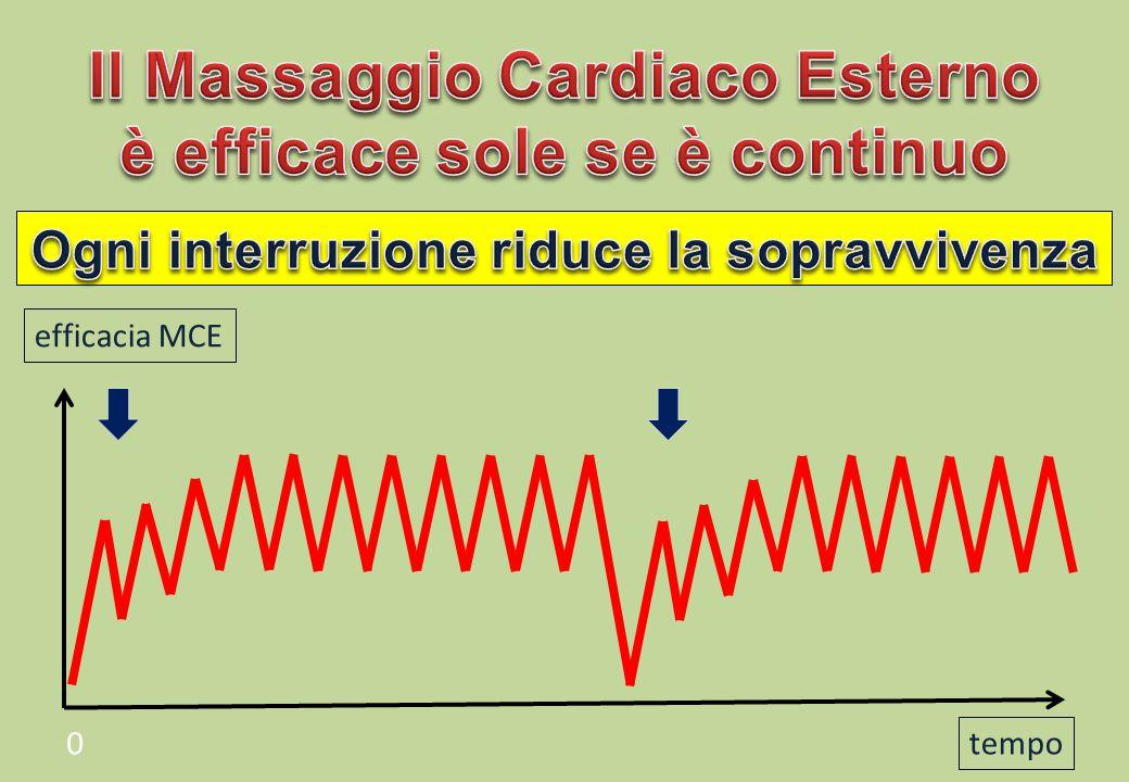 tempo 0 efficacia MCE