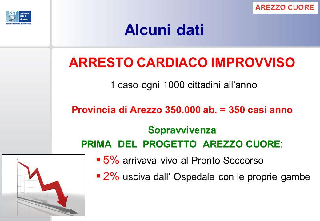 ARRESTO CARDIACO IMPROVVISO 1 caso ogni 1000 cittadini allanno Provincia di Arezzo 350.000 ab. = 350 casi anno Sopravvivenza PRIMA DEL PROGETTO AREZZO