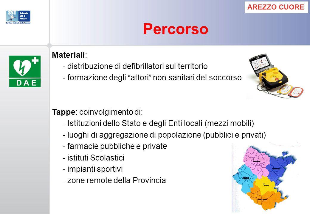 Percorso Materiali: - distribuzione di defibrillatori sul territorio - formazione degli attori non sanitari del soccorso Tappe: coinvolgimento di: - I