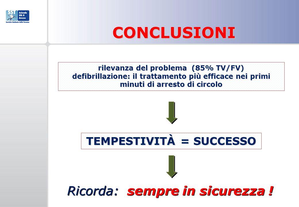 rilevanza del problema (85% TV/FV) defibrillazione: il trattamento più efficace nei primi minuti di arresto di circolo CONCLUSIONI TEMPESTIVITÀ = SUCC