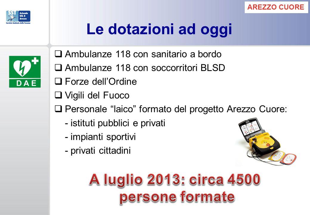 Ambulanze 118 con sanitario a bordo Ambulanze 118 con soccorritori BLSD Forze dellOrdine Vigili del Fuoco Personale laico formato del progetto Arezzo