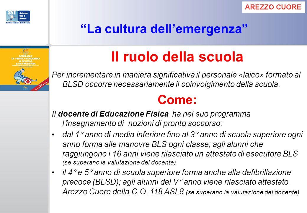 La cultura dellemergenza Il ruolo della scuola Per incrementare in maniera significativa il personale «laico» formato al BLSD occorre necessariamente