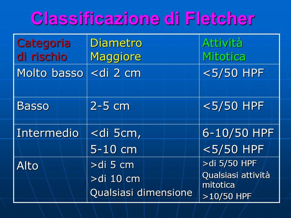 Classificazione di Fletcher Categoria di rischio Diametro Maggiore Attività Mitotica Molto basso <di 2 cm <5/50 HPF Basso 2-5 cm <5/50 HPF Intermedio