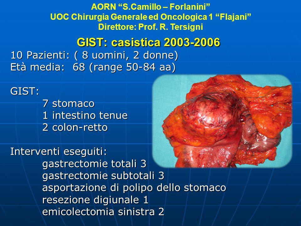 GIST: casistica 2003-2006 10 Pazienti: ( 8 uomini, 2 donne) Età media: 68 (range 50-84 aa) GIST: 7 stomaco 7 stomaco 1 intestino tenue 1 intestino ten