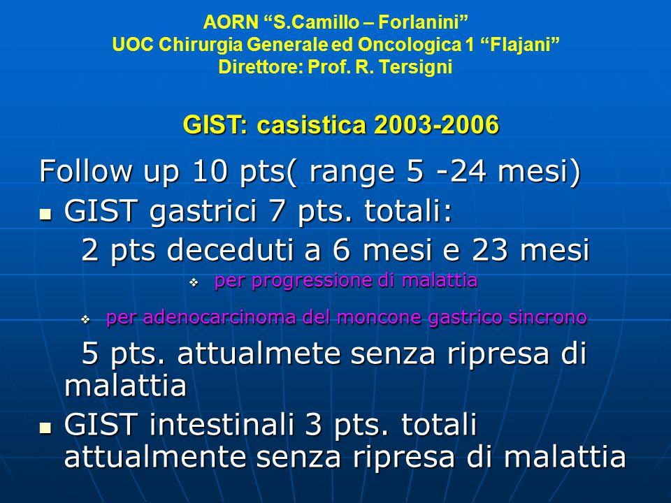 AORN S.Camillo – Forlanini UOC Chirurgia Generale ed Oncologica 1 Flajani Direttore: Prof. R. Tersigni Follow up 10 pts( range 5 -24 mesi) GIST gastri