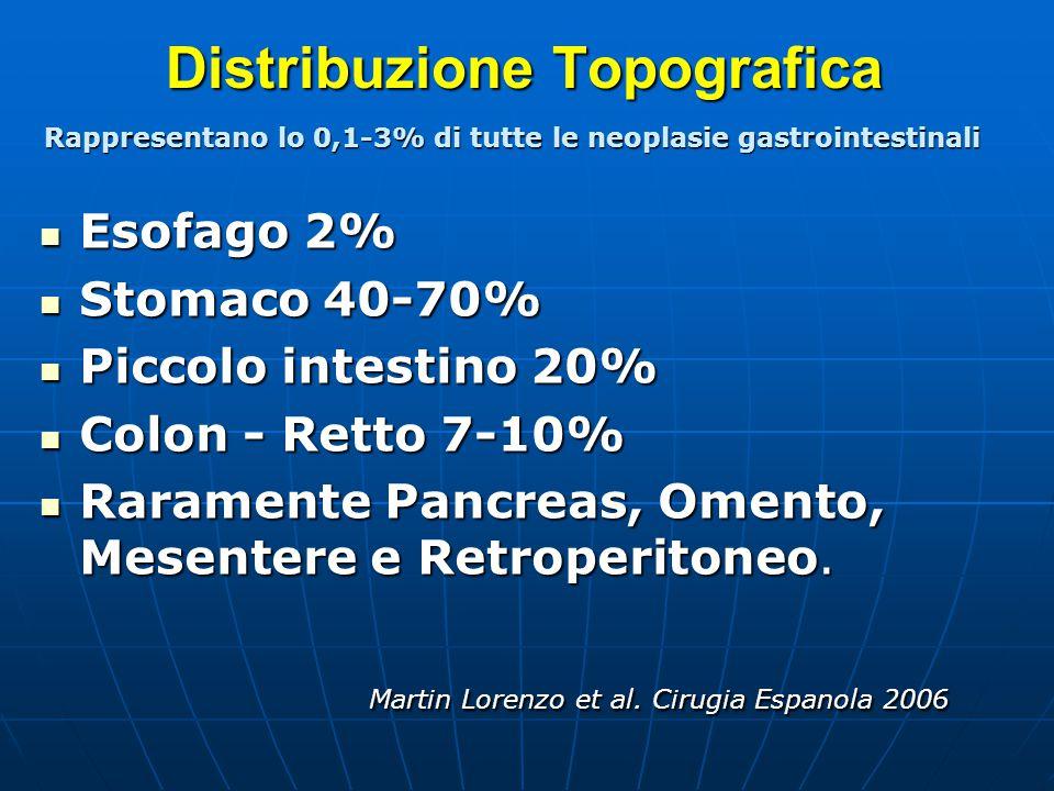 Distribuzione Topografica Esofago 2% Esofago 2% Stomaco 40-70% Stomaco 40-70% Piccolo intestino 20% Piccolo intestino 20% Colon - Retto 7-10% Colon -