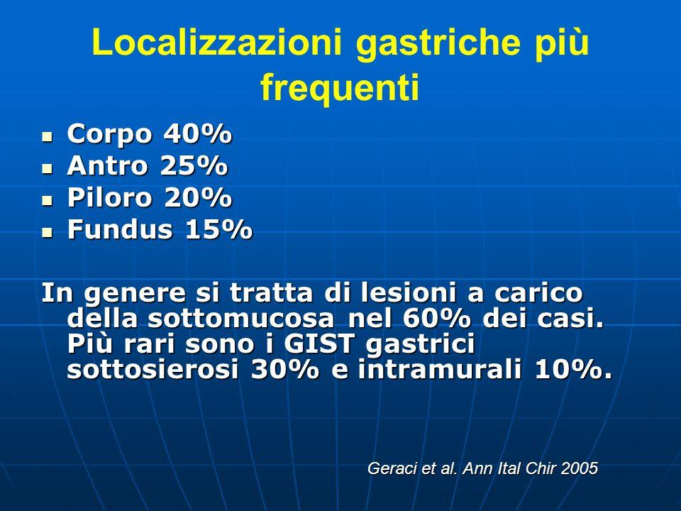 Localizzazioni gastriche più frequenti Corpo 40% Corpo 40% Antro 25% Antro 25% Piloro 20% Piloro 20% Fundus 15% Fundus 15% In genere si tratta di lesi