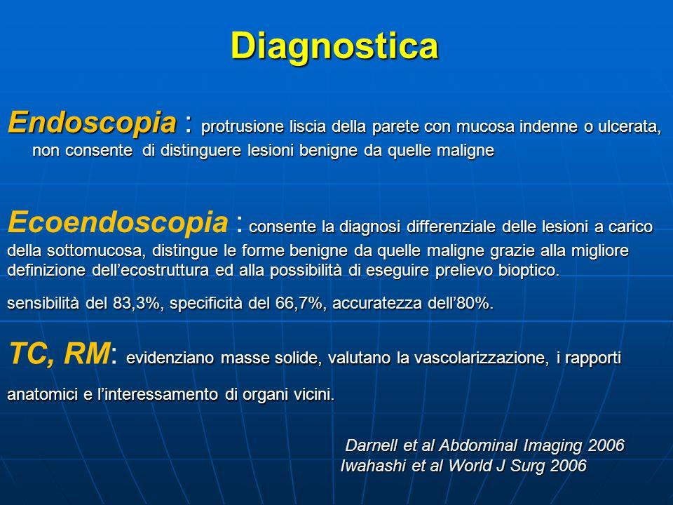 Diagnostica Endoscopia : protrusione liscia della parete con mucosa indenne o ulcerata, non consente di distinguere lesioni benigne da quelle maligne