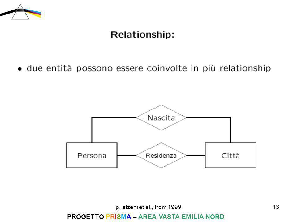 p. atzeni et al., from 199913 PROGETTO PRISMA – AREA VASTA EMILIA NORD