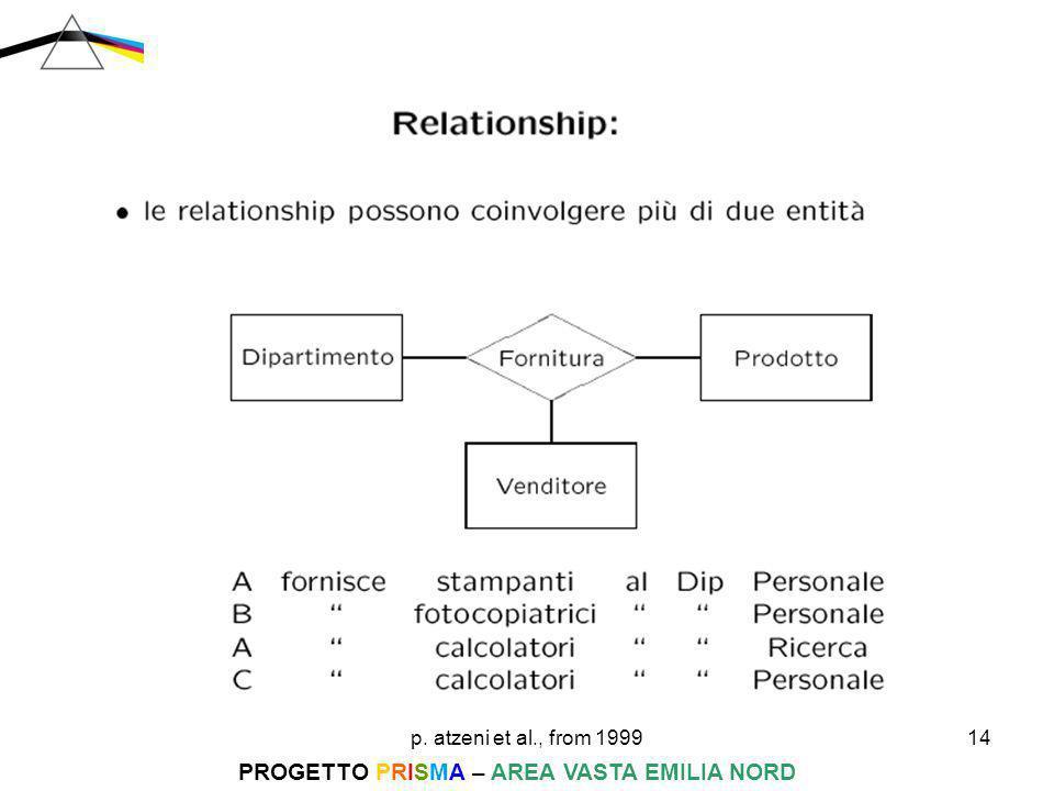 p. atzeni et al., from 199914 PROGETTO PRISMA – AREA VASTA EMILIA NORD