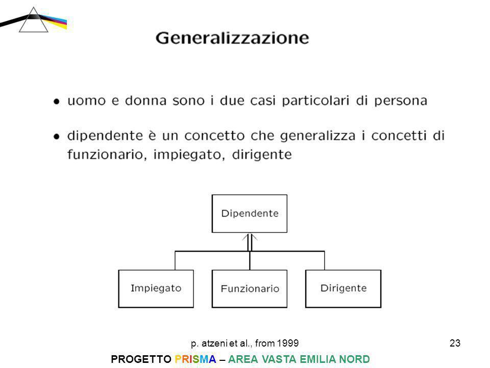 p. atzeni et al., from 199923 PROGETTO PRISMA – AREA VASTA EMILIA NORD