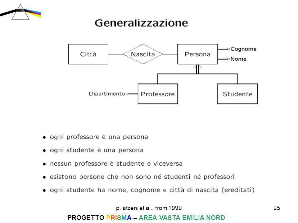 p. atzeni et al., from 199925 PROGETTO PRISMA – AREA VASTA EMILIA NORD