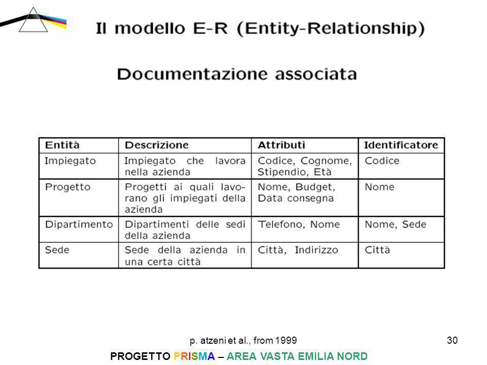 p. atzeni et al., from 199930 PROGETTO PRISMA – AREA VASTA EMILIA NORD