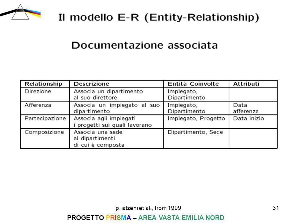 p. atzeni et al., from 199931 PROGETTO PRISMA – AREA VASTA EMILIA NORD