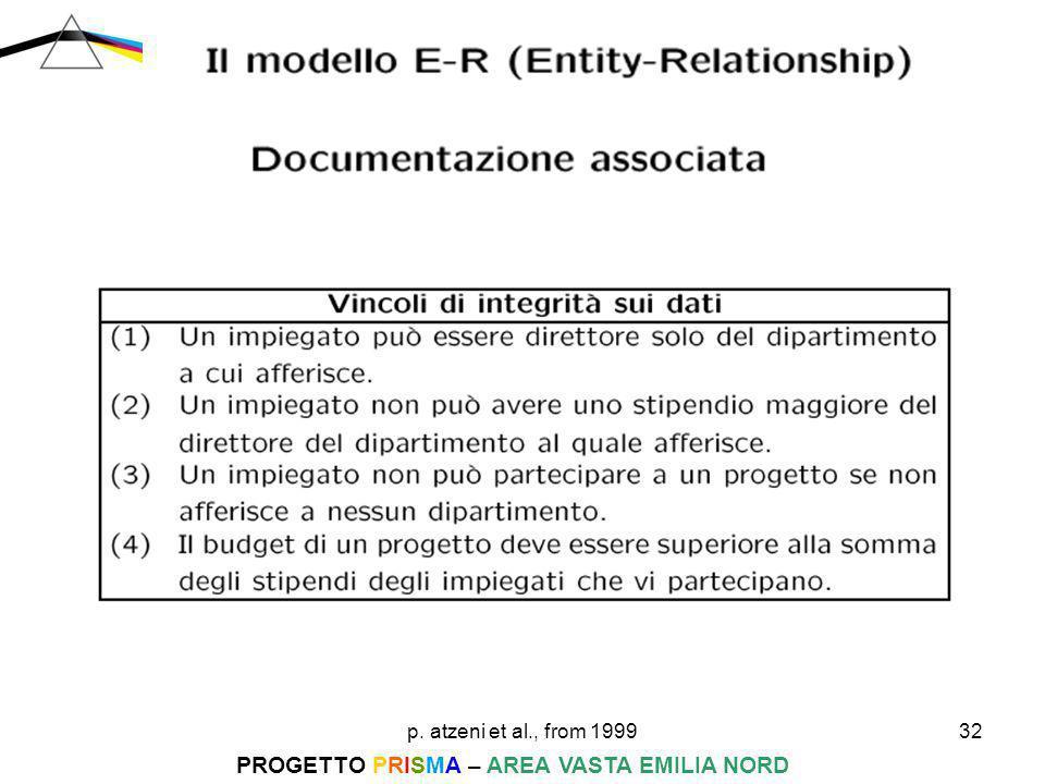 p. atzeni et al., from 199932 PROGETTO PRISMA – AREA VASTA EMILIA NORD