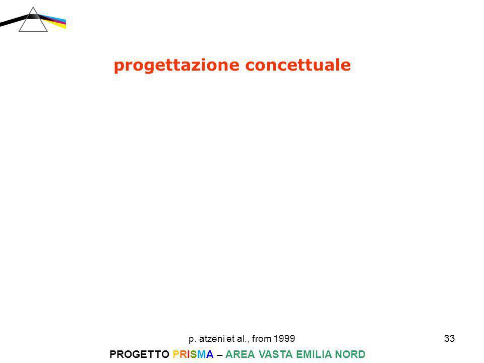 p. atzeni et al., from 199933 PROGETTO PRISMA – AREA VASTA EMILIA NORD progettazione concettuale