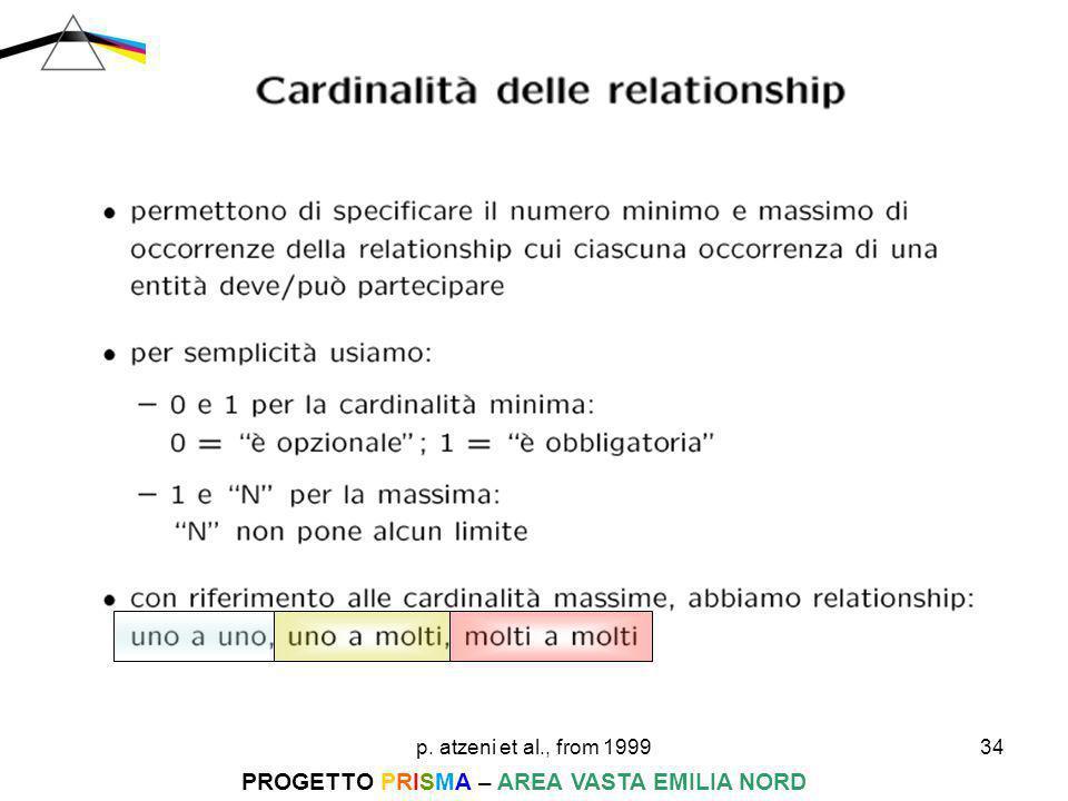 p. atzeni et al., from 199934 PROGETTO PRISMA – AREA VASTA EMILIA NORD