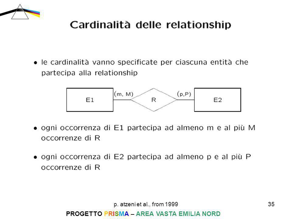 p. atzeni et al., from 199935 PROGETTO PRISMA – AREA VASTA EMILIA NORD