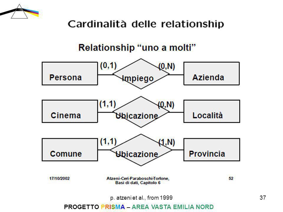 p. atzeni et al., from 199937 PROGETTO PRISMA – AREA VASTA EMILIA NORD