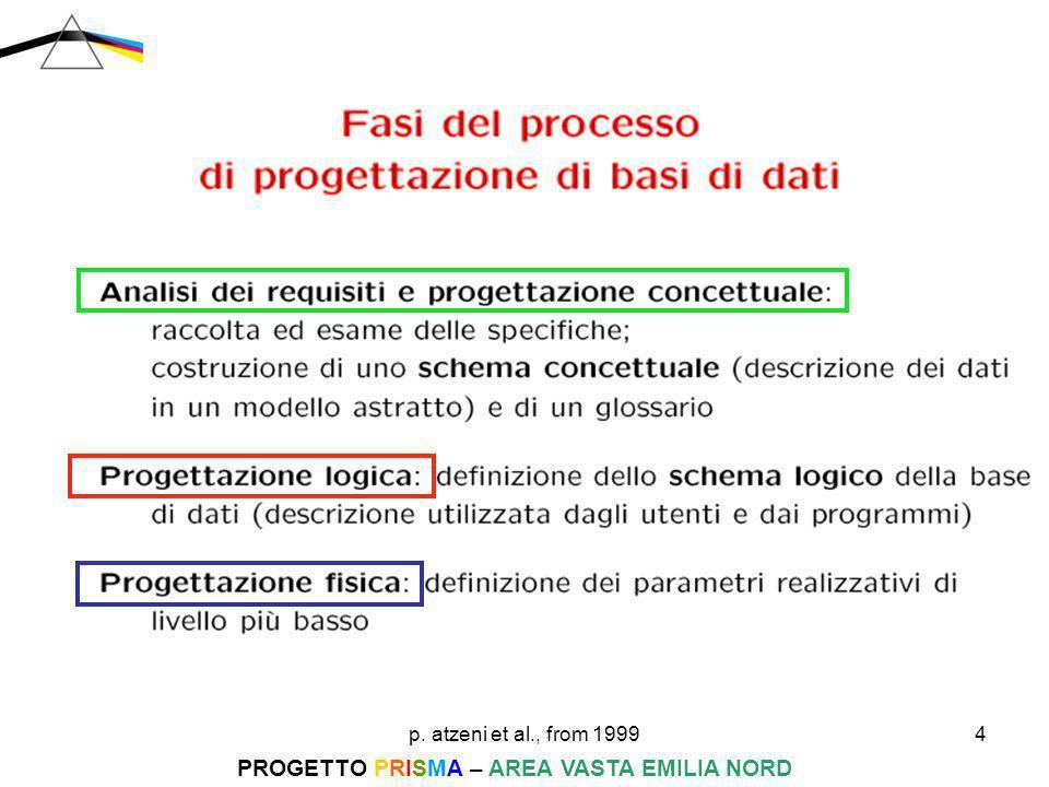 p. atzeni et al., from 19994 PROGETTO PRISMA – AREA VASTA EMILIA NORD