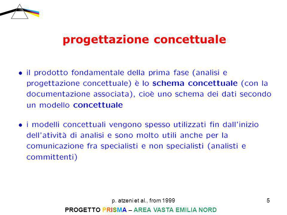 p. atzeni et al., from 19995 PROGETTO PRISMA – AREA VASTA EMILIA NORD progettazione concettuale