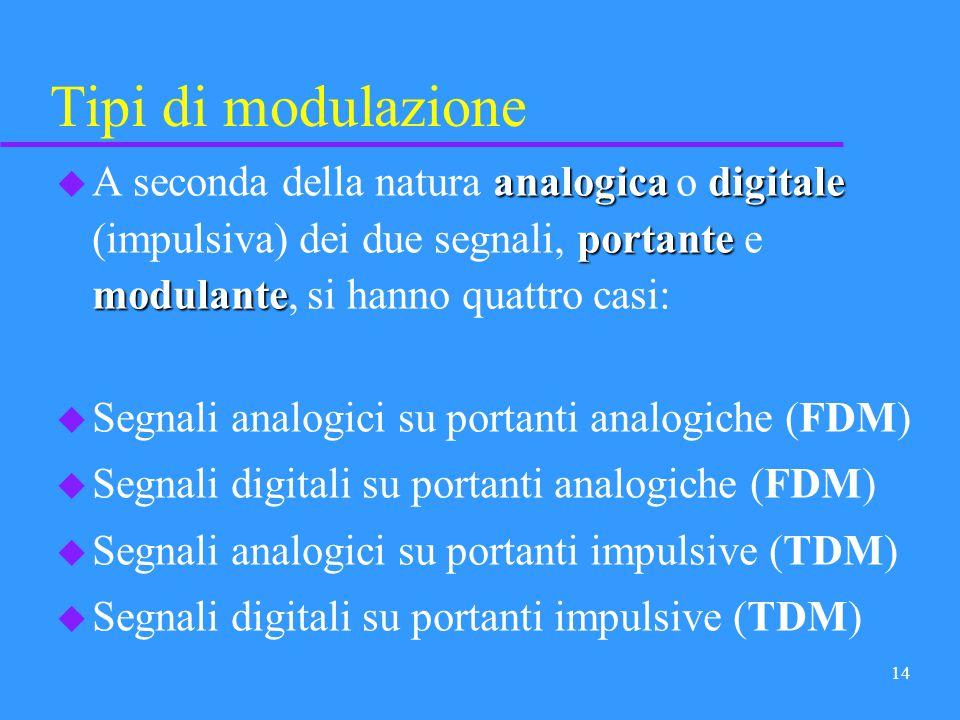 13 Demodulazione modulazione trasmettitore demodulazionericevitore u Ovviamente, per ogni tipo di modulazione che viene operata nel trasmettitore, dov