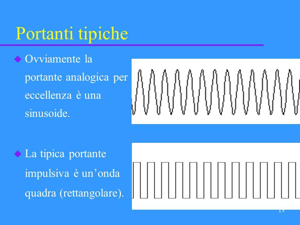 14 Tipi di modulazione analogicadigitale portante modulante u A seconda della natura analogica o digitale (impulsiva) dei due segnali, portante e modu