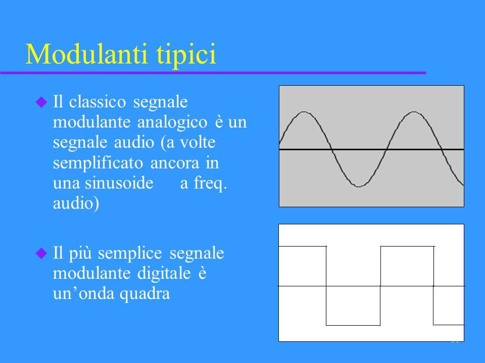 15 u Ovviamente la portante analogica per eccellenza è una sinusoide. u La tipica portante impulsiva è unonda quadra (rettangolare). Portanti tipiche