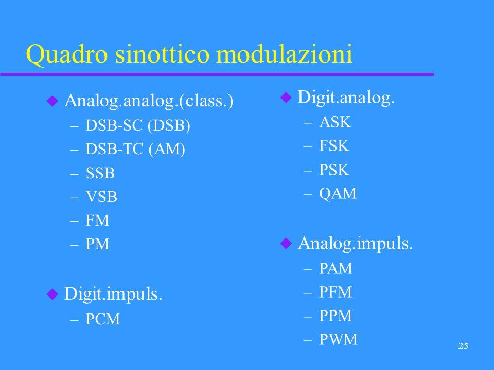 24 Segnali digitali su portanti impulsive u PCM