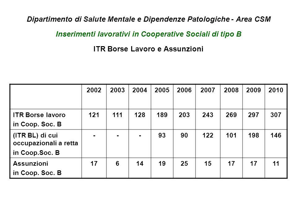 Dipartimento di Salute Mentale e Dipendenze Patologiche - Area CSM Inserimenti lavorativi in Cooperative Sociali di tipo B ITR Borse Lavoro e Assunzioni 200220032004200520062007200820092010 ITR Borse lavoro in Coop.