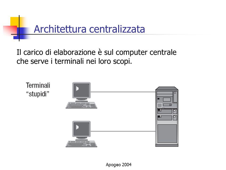 Apogeo 2004 Architettura centralizzata Il carico di elaborazione è sul computer centrale che serve i terminali nei loro scopi.