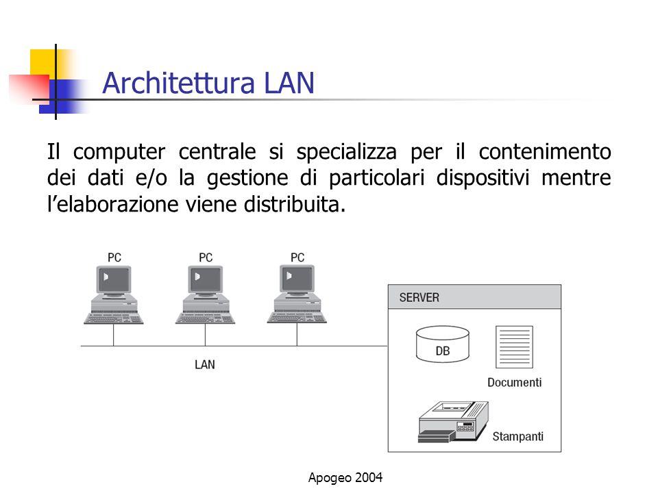 Apogeo 2004 Architettura LAN Il computer centrale si specializza per il contenimento dei dati e/o la gestione di particolari dispositivi mentre lelaborazione viene distribuita.