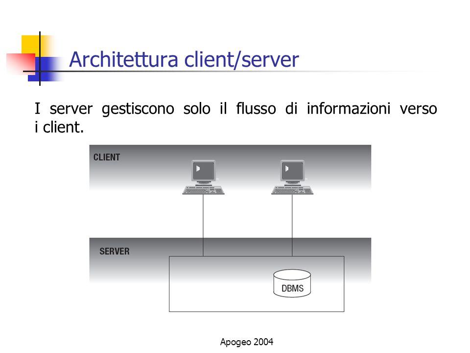 Apogeo 2004 Architettura client/server I server gestiscono solo il flusso di informazioni verso i client.