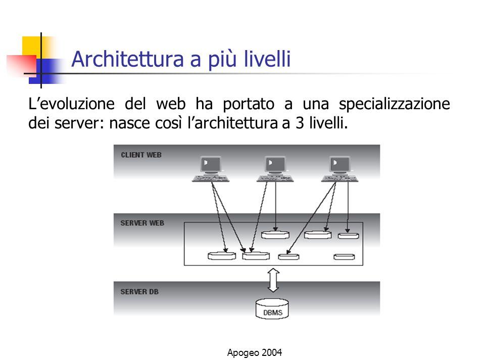 Apogeo 2004 Architettura a più livelli Levoluzione del web ha portato a una specializzazione dei server: nasce così larchitettura a 3 livelli.