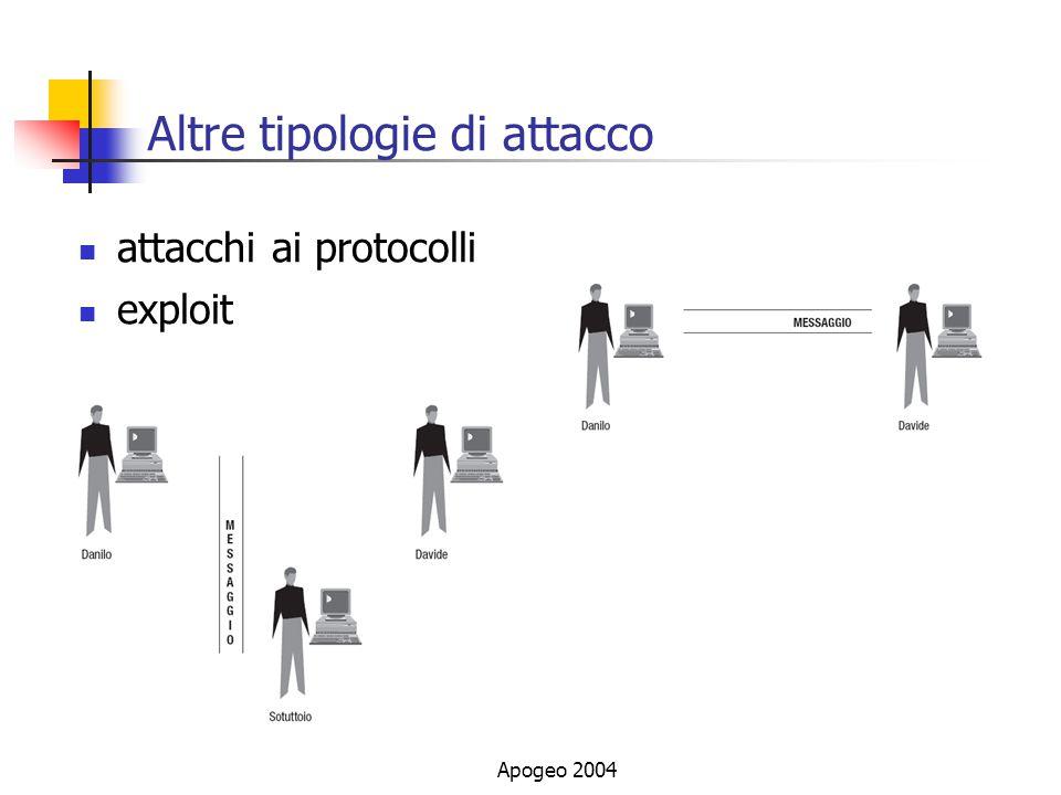Apogeo 2004 Altre tipologie di attacco attacchi ai protocolli exploit