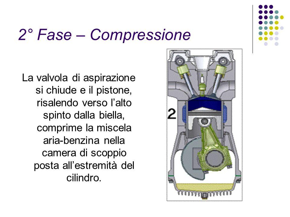 2° Fase – Compressione La valvola di aspirazione si chiude e il pistone, risalendo verso lalto spinto dalla biella, comprime la miscela aria-benzina n