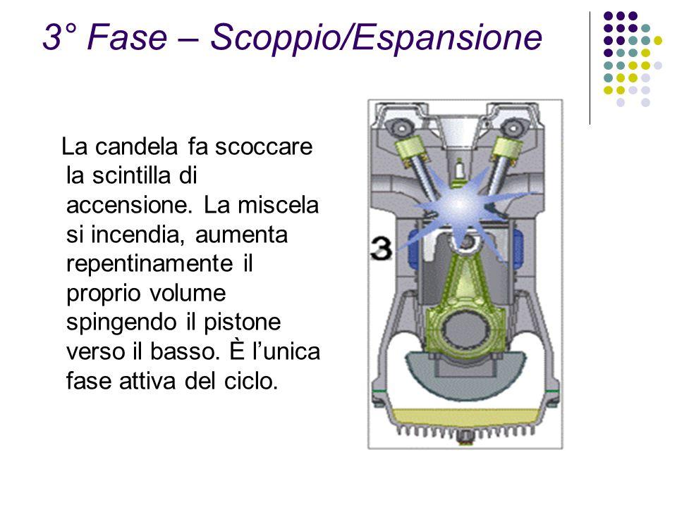 3° Fase – Scoppio/Espansione La candela fa scoccare la scintilla di accensione. La miscela si incendia, aumenta repentinamente il proprio volume sping