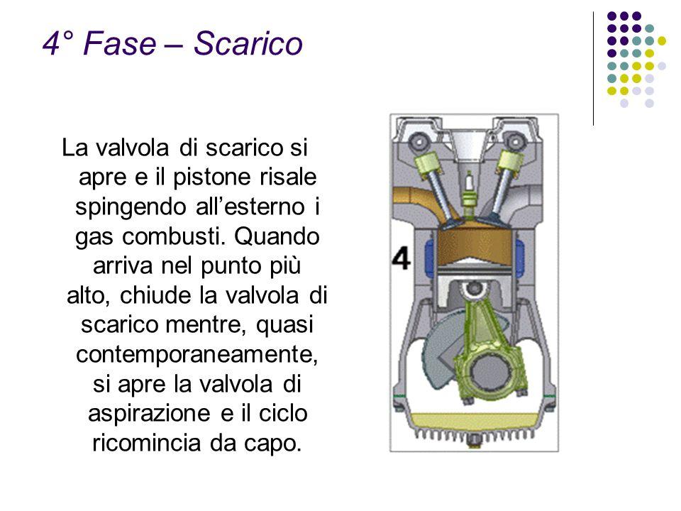 4° Fase – Scarico La valvola di scarico si apre e il pistone risale spingendo allesterno i gas combusti. Quando arriva nel punto più alto, chiude la v