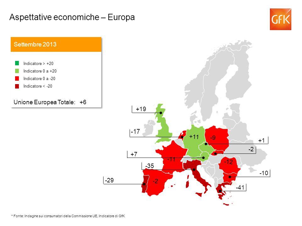 -43 Aspettative di reddito – Europa Settembre 2013 Indicatore > +20 Indicatore 0 a +20 Indicatore 0 a -20 Indicatore < -20 Unione Europea Totale: -17 Indicatore > +20 Indicatore 0 a +20 Indicatore 0 a -20 Indicatore < -20 Unione Europea Totale: -17 -43 +16 +15 -17 0 -38 -9 -47 -5 -42 -2 +34 -12 +8 * Fonte: Indagine sui consumatori della Commissione UE, Indicatore di GfK