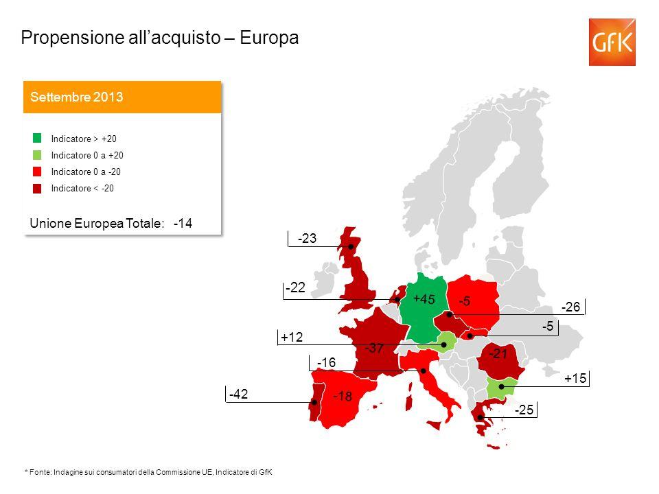 -22 Propensione allacquisto – Europa Settembre 2013 Indicatore > +20 Indicatore 0 a +20 Indicatore 0 a -20 Indicatore < -20 Unione Europea Totale: -14 Indicatore > +20 Indicatore 0 a +20 Indicatore 0 a -20 Indicatore < -20 Unione Europea Totale: -14 -43 -26 +12 -16 -23 -42 +15 -25 -21 -37 -5 +45 -18 -5 * Fonte: Indagine sui consumatori della Commissione UE, Indicatore di GfK