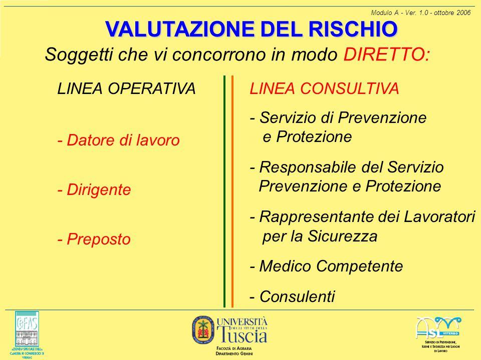 Modulo A - Ver. 1.0 - ottobre 2006 VALUTAZIONE DEL RISCHIO Soggetti che vi concorrono in modo DIRETTO: LINEA CONSULTIVA - Servizio di Prevenzione e Pr