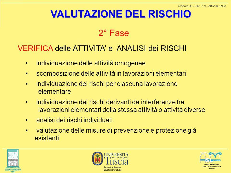 Modulo A - Ver. 1.0 - ottobre 2006 VALUTAZIONE DEL RISCHIO 2° Fase VERIFICA delle ATTIVITA e ANALISI dei RISCHI individuazione delle attività omogenee